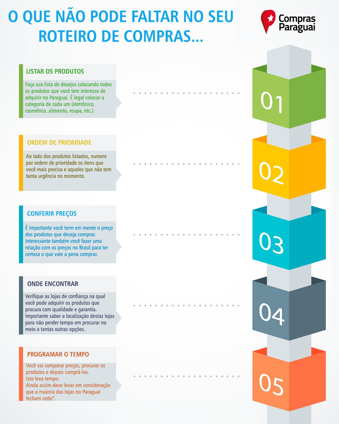 Infográfico 2: o que não pode faltar no seu roteiro de compras