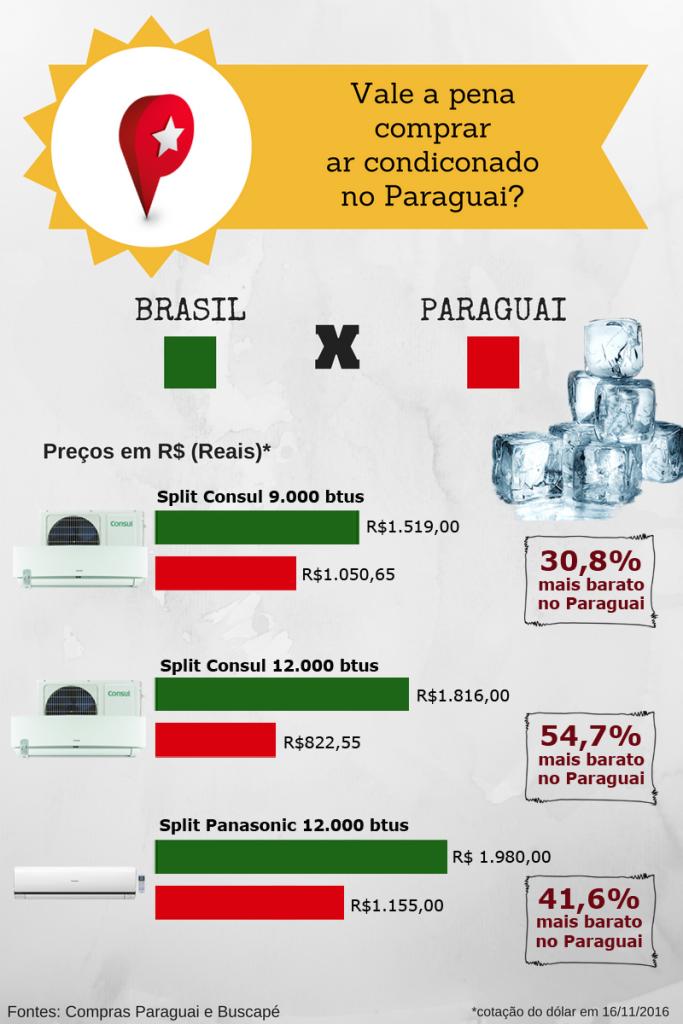 comparativo-brasil-x-py-ar-condicionado