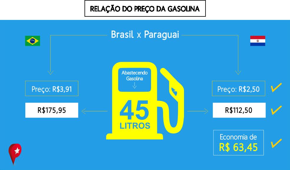 56357b71d22 Vale a pena abastecer no Paraguai  - Blog do Compras Paraguai
